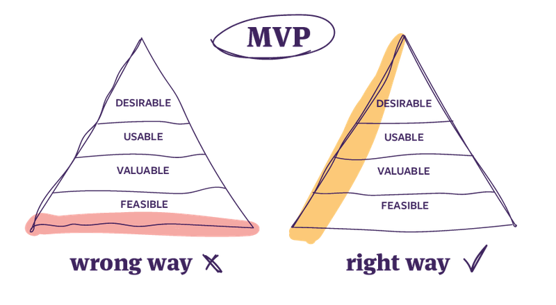 Pyramid chart comparing the wrong and the right way to do a MVP